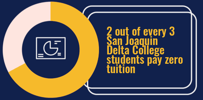 Two out of every three San Joaquin Delta College students pay zero tuition.