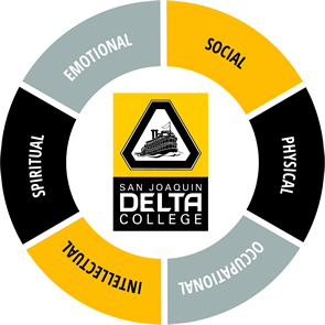 Health and Wellness model addresses the (1) Social, (2) Physical, (3) Occupational, (4) Intellectual, (5) Spiritual, and (6) Emotional needs of students at Delta College